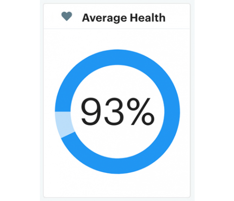 Average health score of 93%